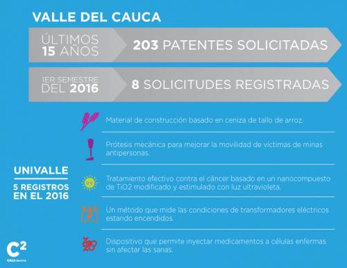 Patentes en Univalle
