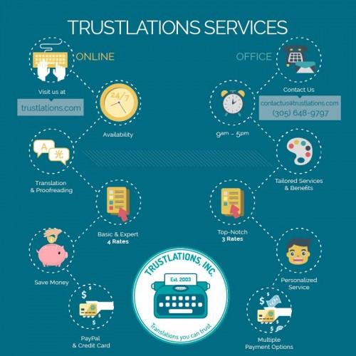Trustlations